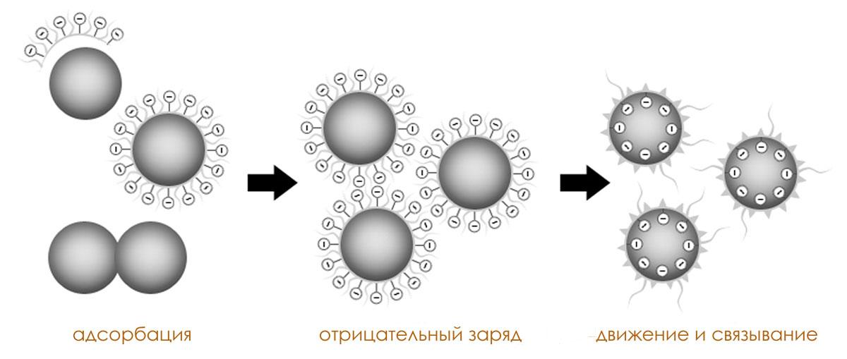 Длинноигольчатые кристаллические связи под микроскопом