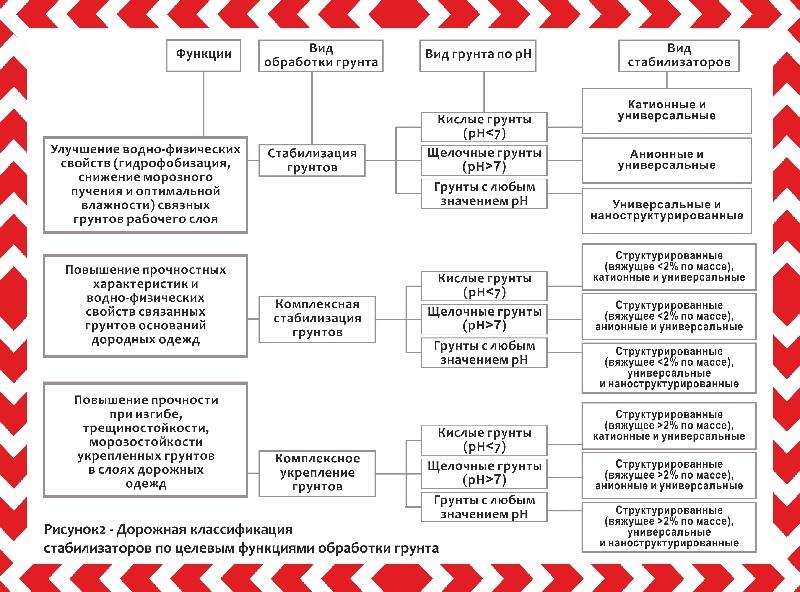 стабилизация грунтов класификация стабилизаторов